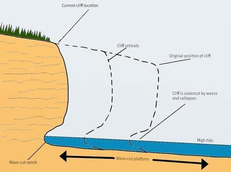 Essay on soil erosion and conservation